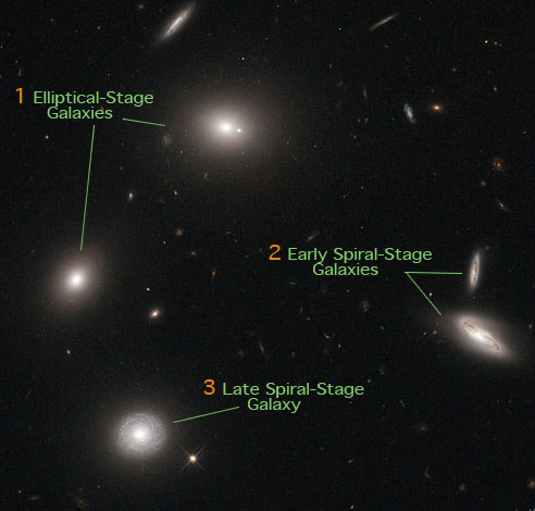 Galaxy-Stage-Evolution-1