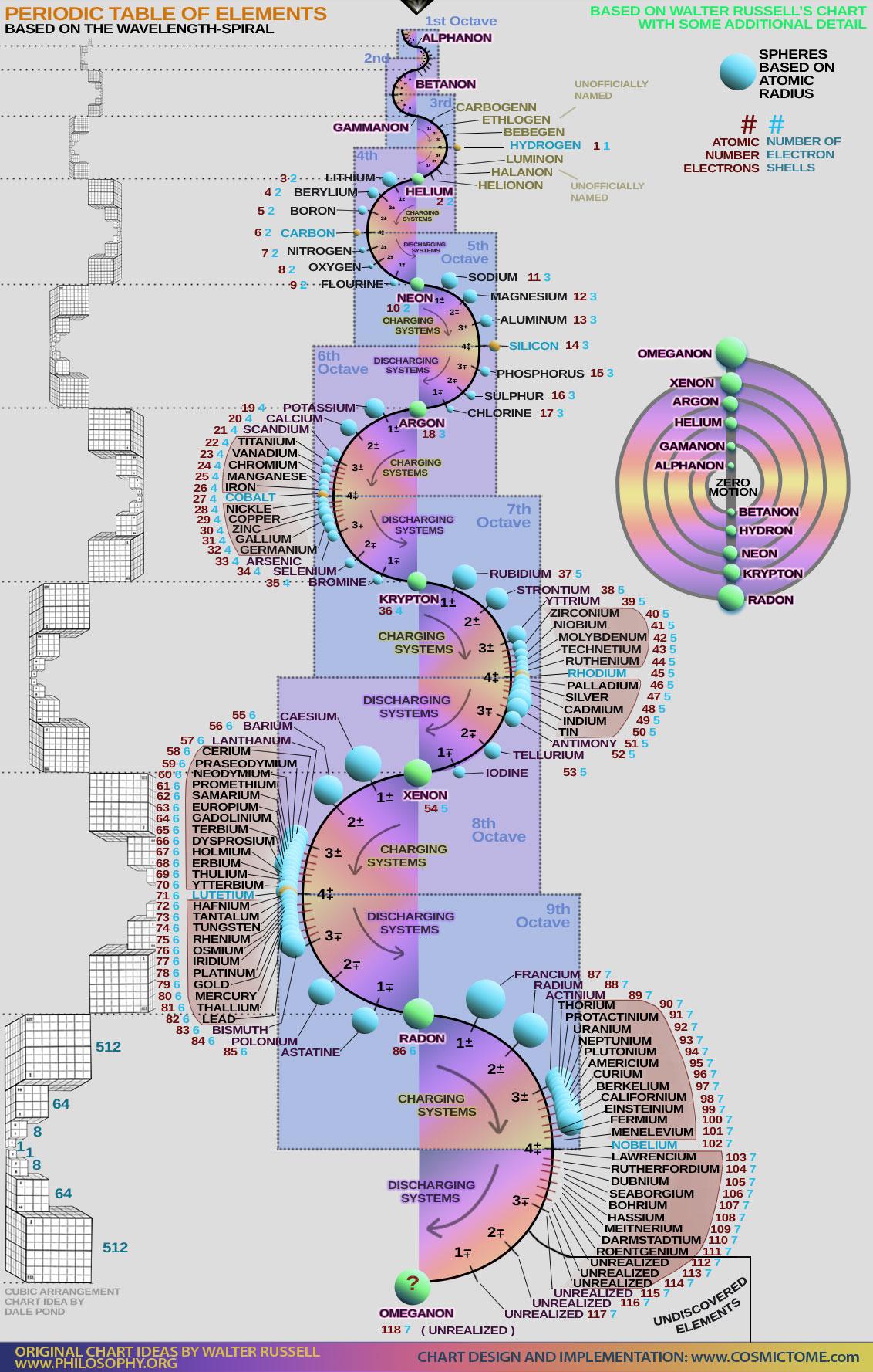 Periodic-Table-Chart-Elemen