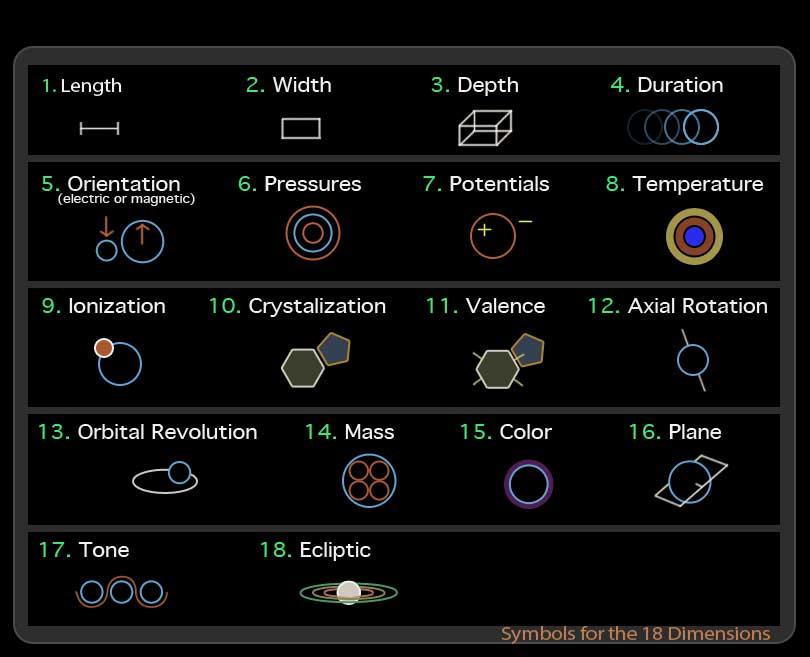 Symbols-for-18-Dimensions
